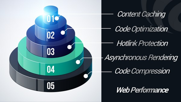 Multi Level Caching, Optimization and Protection for Website Performance